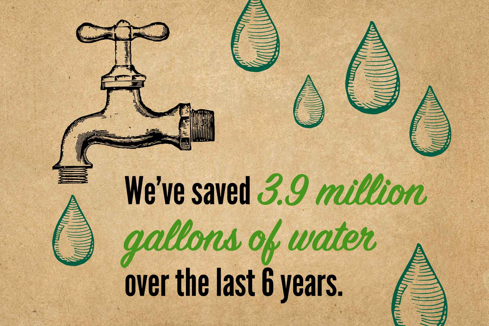 Water faucet graphic: We've saved 3.9 million gallons of water over the last 6 years.